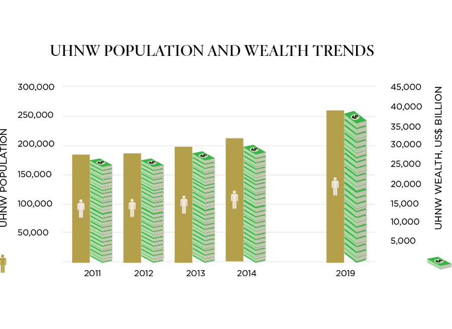 Population And Wealth Trends